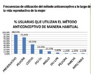 Frecuencias de uso de metodos anticonceptivos